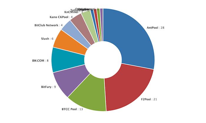 Regtech blockchain wiki
