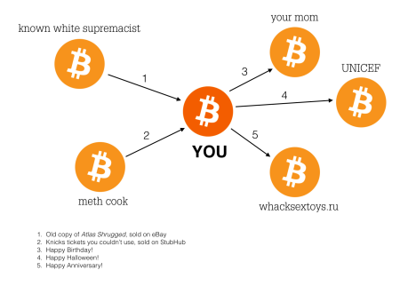 btc_taint.png