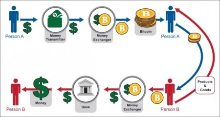 how-does-bitcoin-works
