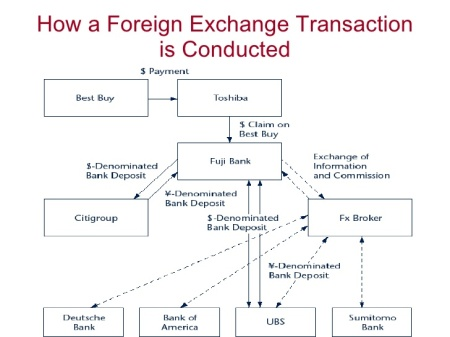 the-foreign-exchange-market-21-728